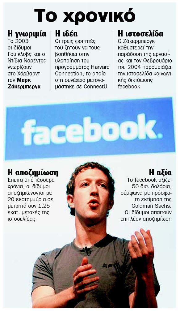 Το χρονικό του Facebook