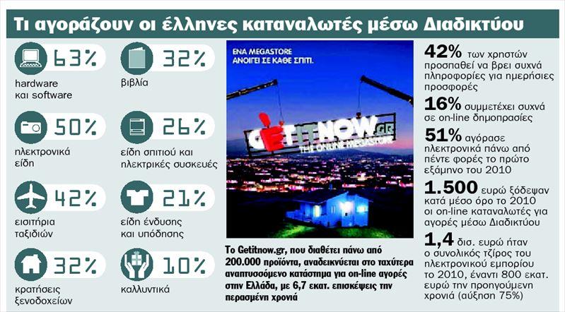 Τι αγοράζουν οι έλληνες καταναλωτές μέσω διαδικτύου