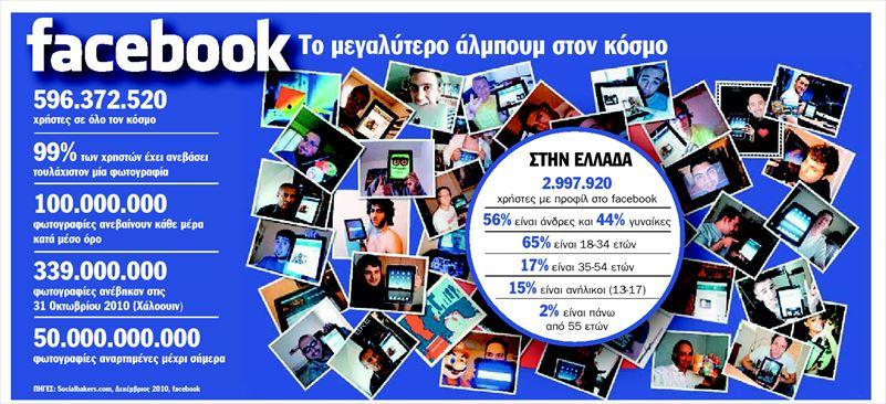 Facebook: Το μεγαλύτερο άλμπουμ στον κόσμο
