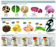 Έλληνες καρπουζοπαραγωγοί κατά τη διάρκεια της συγκοµιδής.  Η έλλειψη αυτάρκειας της Ελλάδας σε ορισµένα τρόφιµα, λένε  καλλιεργητές, οφείλεται στη µειωµένη ανταγωνιστικότητα σε σχέση µε  προϊόντα άλλων χωρών